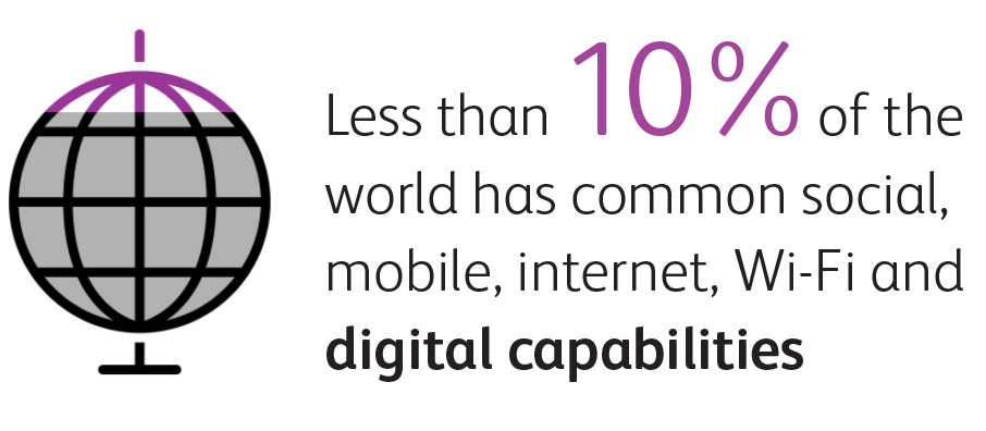 Less than 10% of the world has digital capabilities