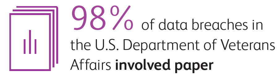 Ninety-eight percent of data breaches in the US Department of Veterans Affairs involved paper